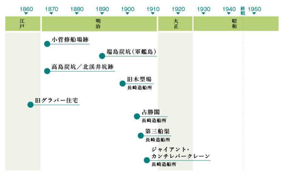 近代化産業遺産年表-0