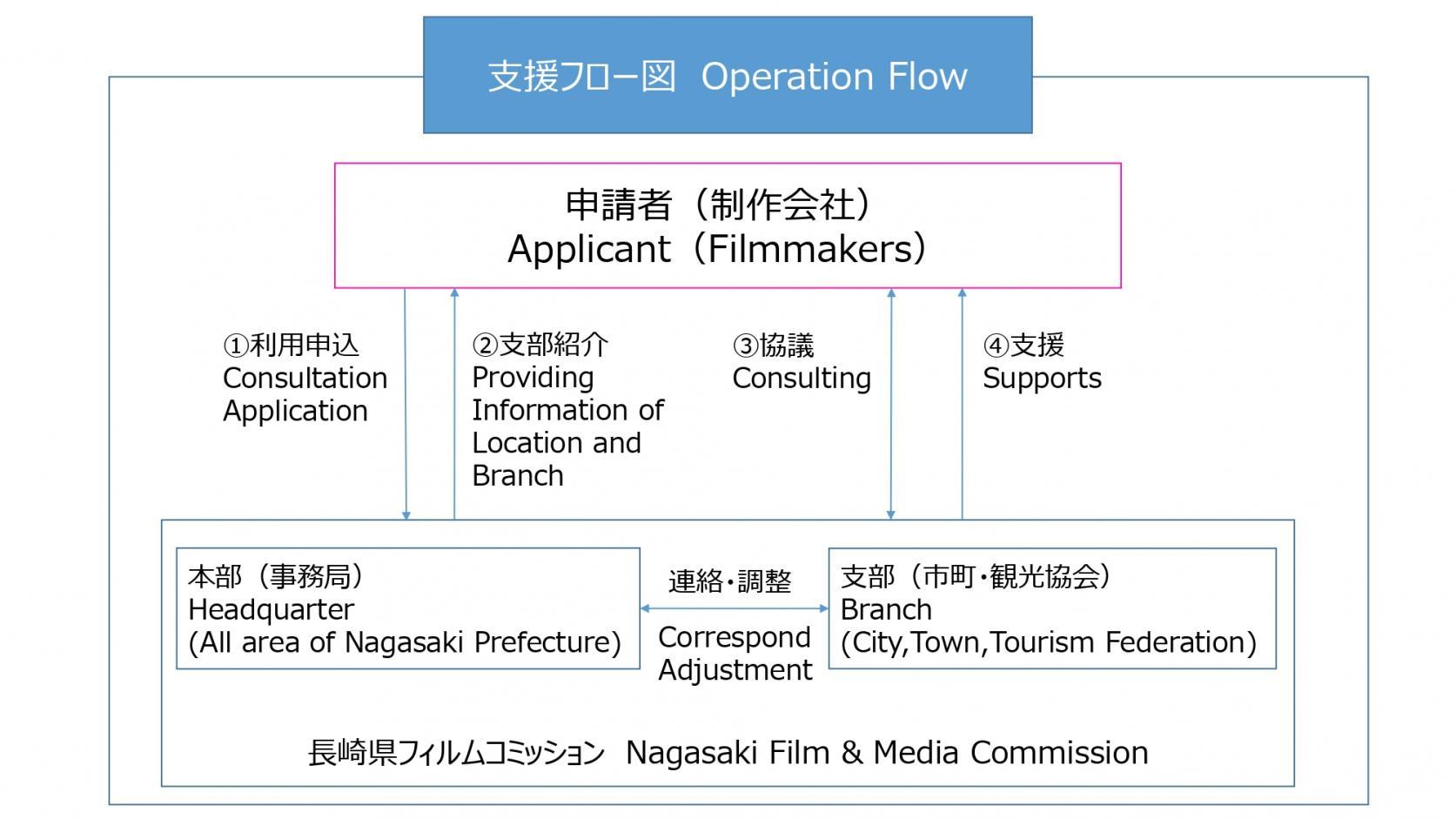支援の流れ【Operation Flow】-0